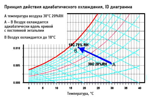 Принцип действия охлаждения